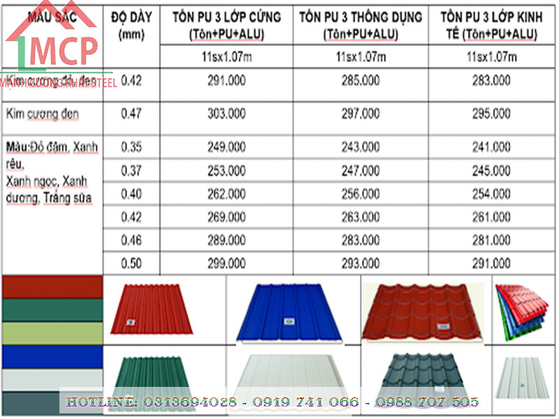 Latest construction sheet metal price is April 25 2020